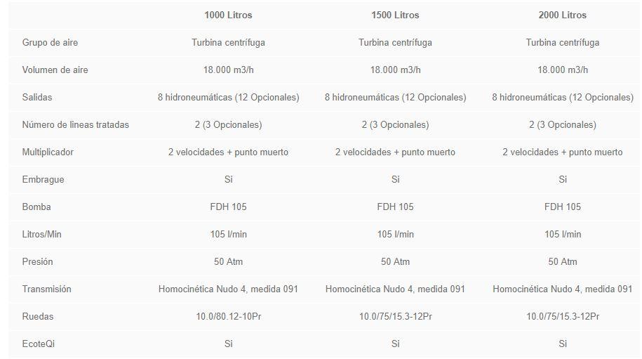caracteristicas-nebulizador-arrastrado-tecnovid